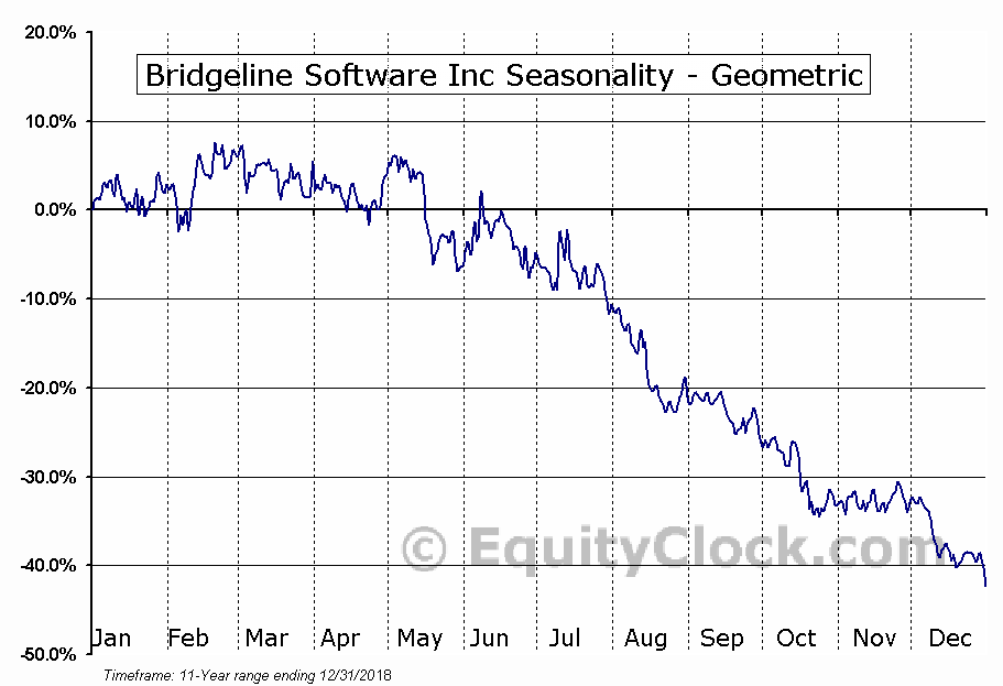 Bridgeline Software Inc (NASD:BLIN) Seasonality