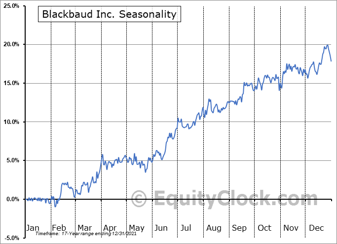 Blackbaud, Inc. Seasonal Chart