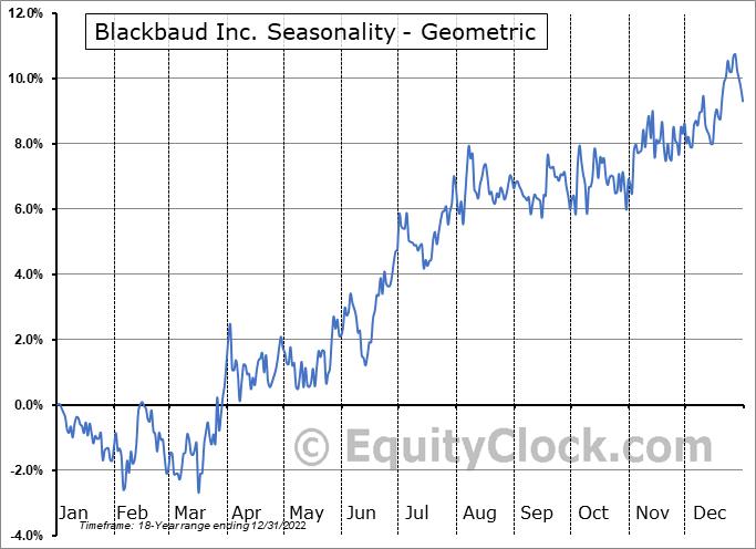 Blackbaud Inc. (NASD:BLKB) Seasonality