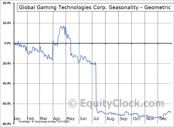Global Gaming Technologies Corp. (OTCMKT:BLKCF) Seasonality