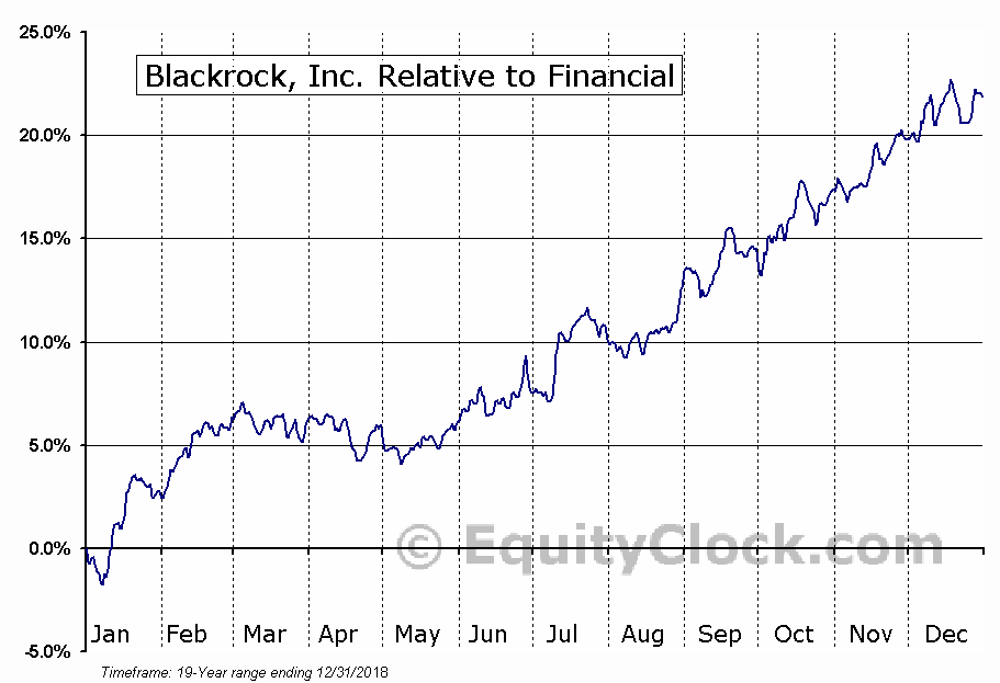 BLK Relative to the Sector