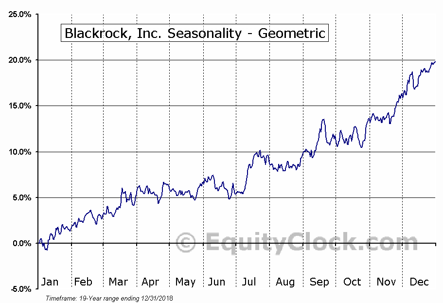 Blackrock, Inc. (NYSE:BLK) Seasonality