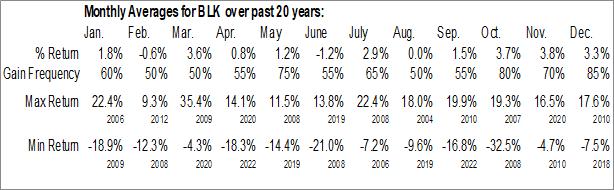 Monthly Seasonal Blackrock, Inc. (NYSE:BLK)