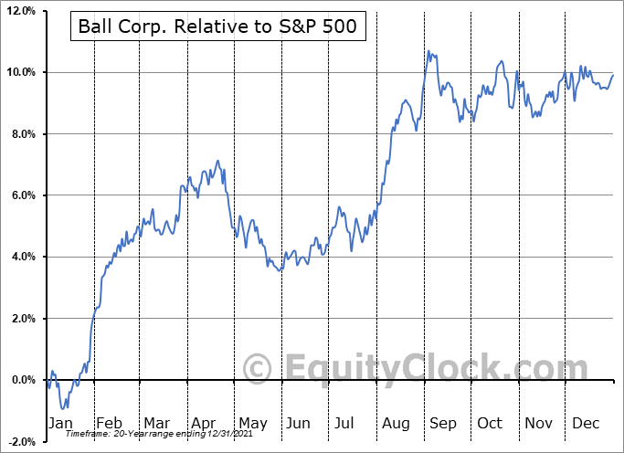 BLL Relative to the S&P 500