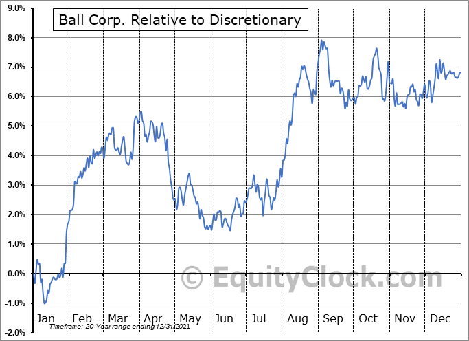 BLL Relative to the Sector