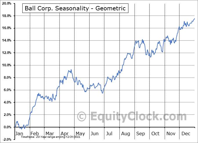 Ball Corp. (NYSE:BLL) Seasonality