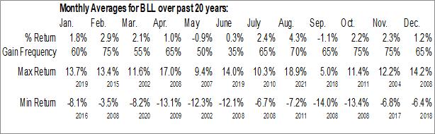 Monthly Seasonal Ball Corp. (NYSE:BLL)