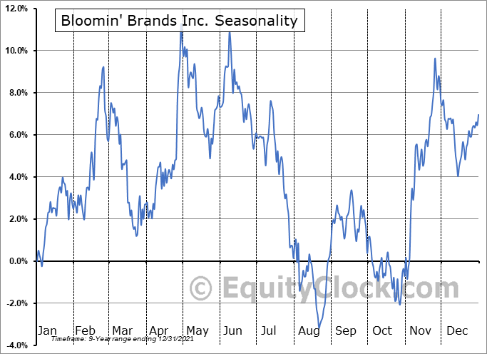 Bloomin' Brands, Inc. Seasonal Chart
