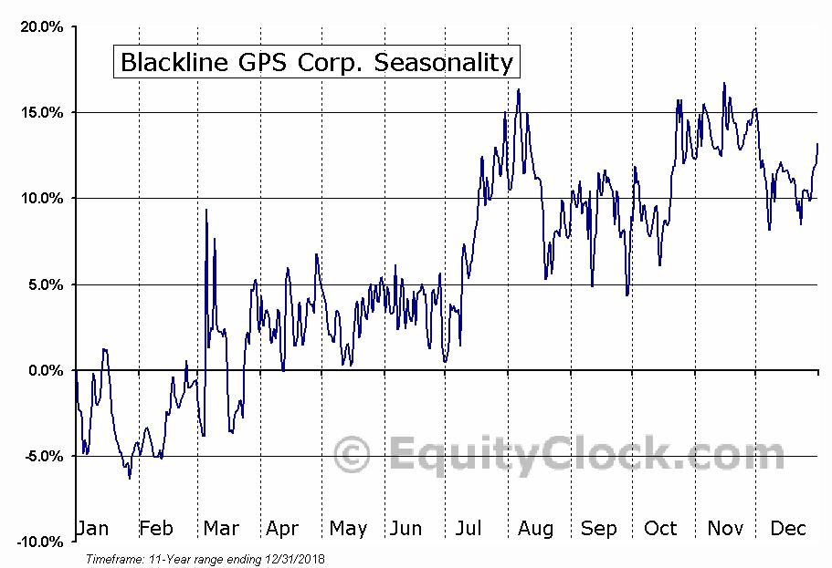 Blackline GPS Corp. (TSXV:BLN.V) Seasonality
