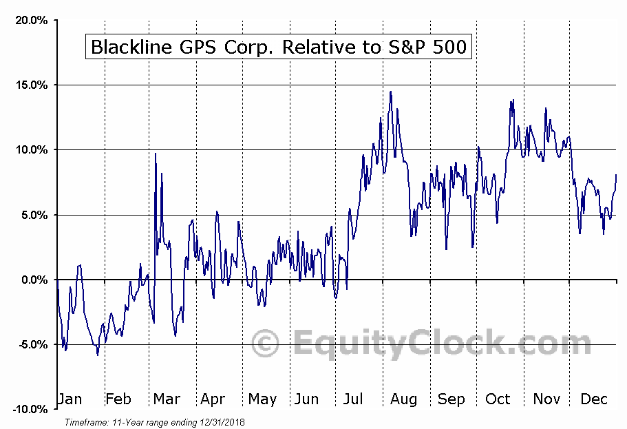 BLN.V Relative to the S&P 500