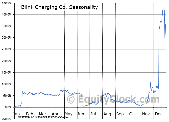 Blink Charging Co. Seasonal Chart