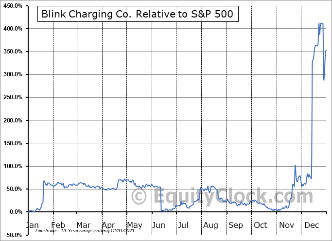 BLNK Relative to the S&P 500