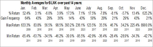 Monthly Seasonal Blink Charging Co. (NASD:BLNK)