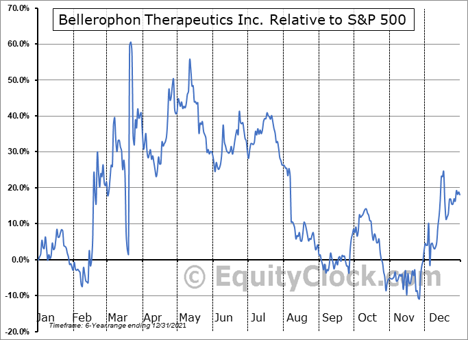 BLPH Relative to the S&P 500