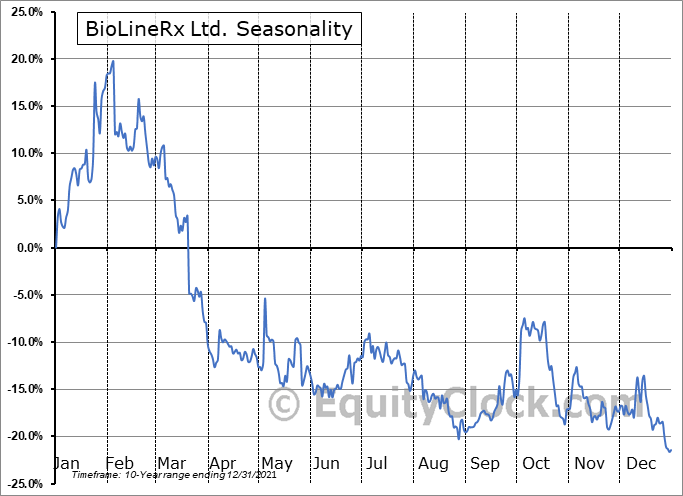 BioLineRx Ltd. (NASD:BLRX) Seasonality