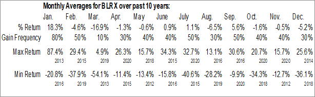 Monthly Seasonal BioLineRx Ltd. (NASD:BLRX)