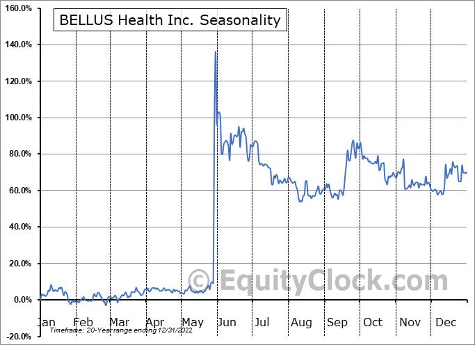 BELLUS Health Inc. (TSE:BLU.TO) Seasonality