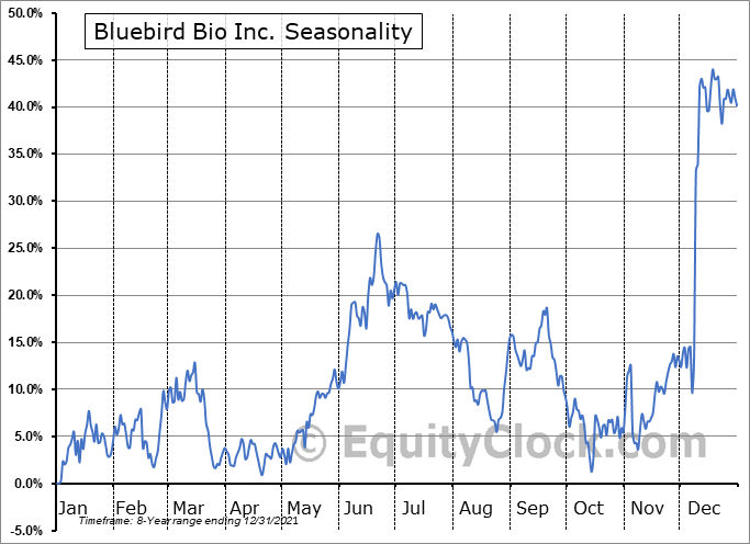 Bluebird Bio Inc. (NASD:BLUE) Seasonality