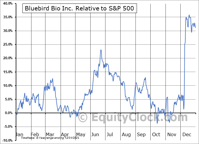 BLUE Relative to the S&P 500