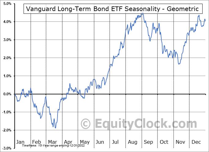 Vanguard Long-Term Bond ETF (NYSE:BLV) Seasonality