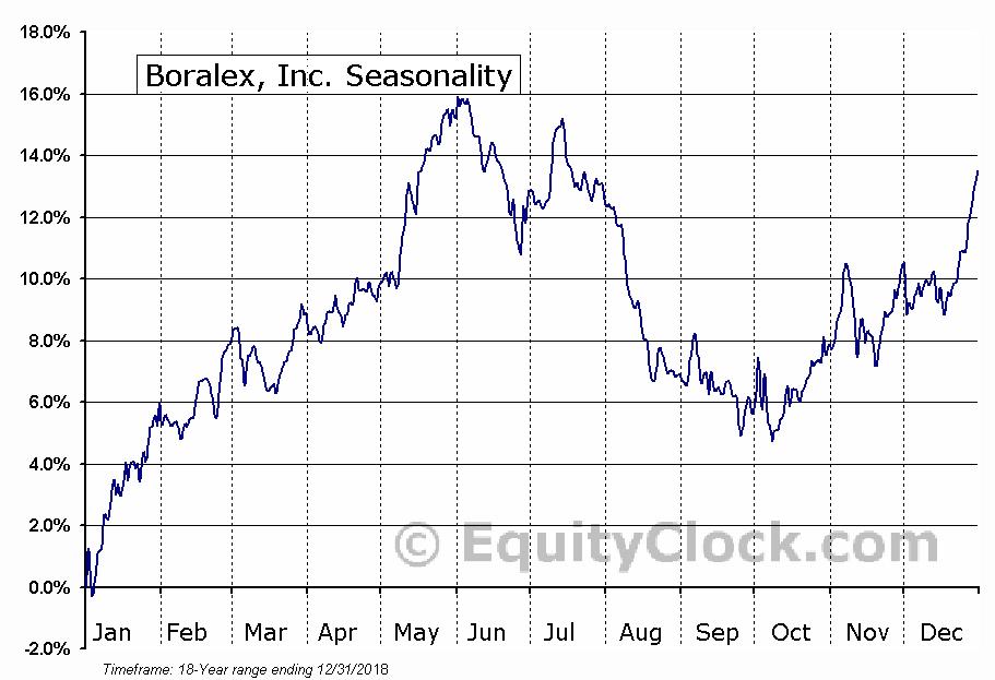 Boralex, Inc. (TSE:BLX.TO) Seasonality