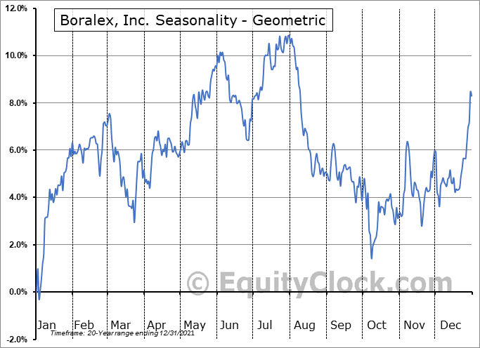 Boralex, Inc. (TSE:BLX.TO) Seasonality