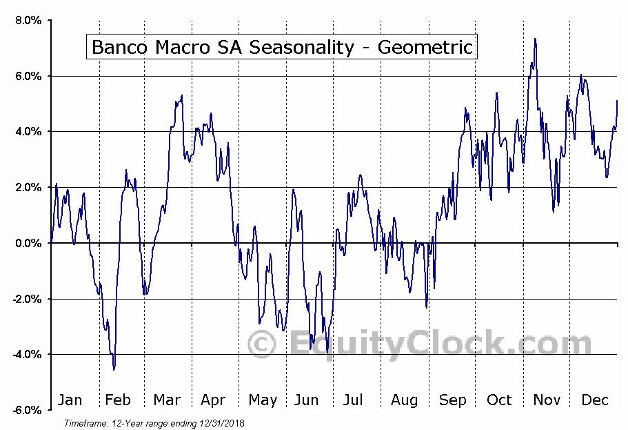 Banco Macro SA (NYSE:BMA) Seasonality