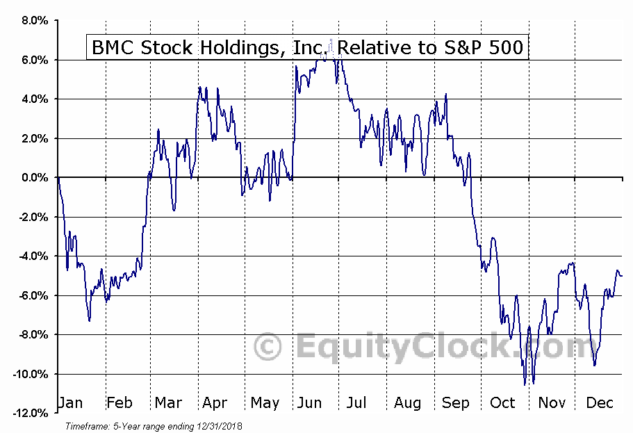 BMCH Relative to the S&P 500