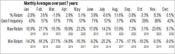 Monthly Seasonal BMC Stock Holdings, Inc. (NASD:BMCH)