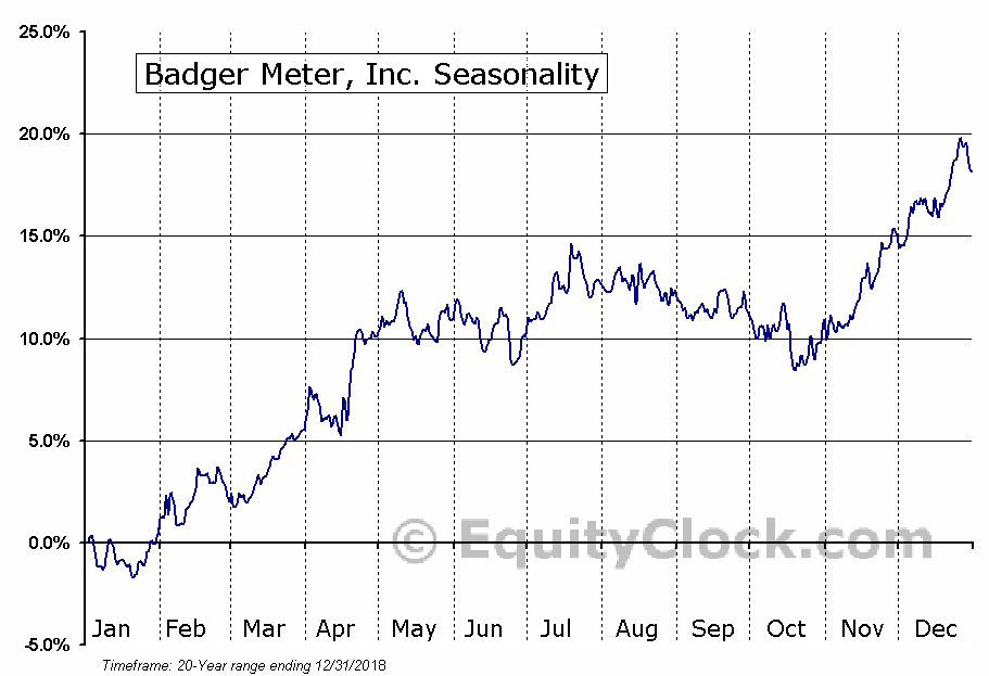Badger Meter, Inc. (BMI) Seasonal Chart