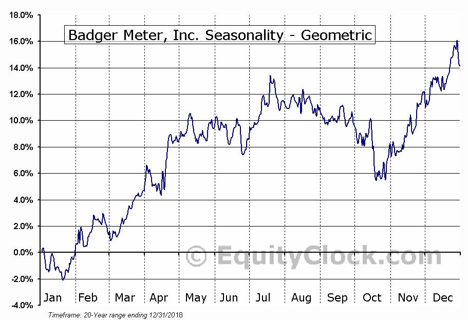 Badger Meter, Inc. (NYSE:BMI) Seasonality