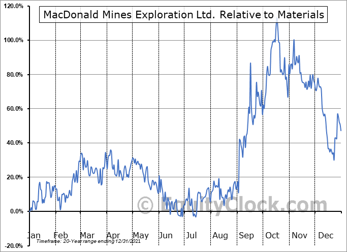 BMK.V Relative to the Sector