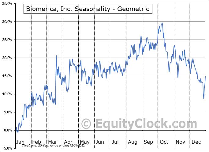 Biomerica, Inc. (NASD:BMRA) Seasonality