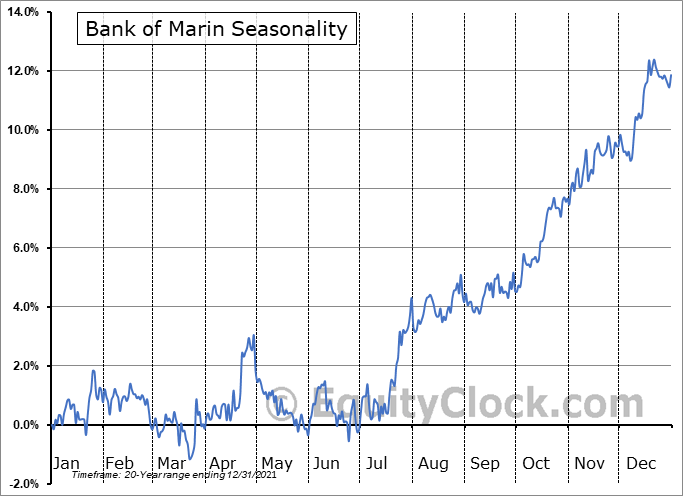 Bank of Marin Bancorp Seasonal Chart