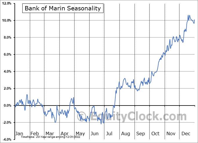 Bank of Marin (NASD:BMRC) Seasonality