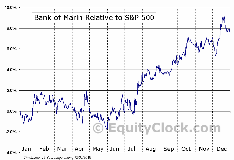 BMRC Relative to the S&P 500