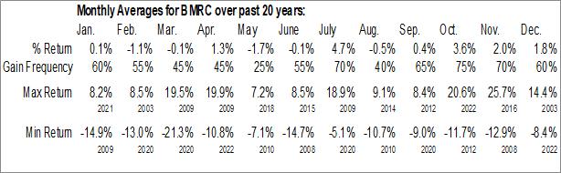 Monthly Seasonal Bank of Marin (NASD:BMRC)