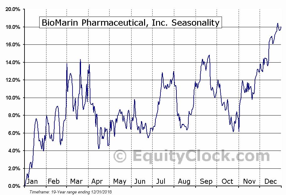 BioMarin Pharmaceutical, Inc. (NASD:BMRN) Seasonality