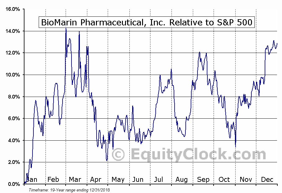 BMRN Relative to the S&P 500