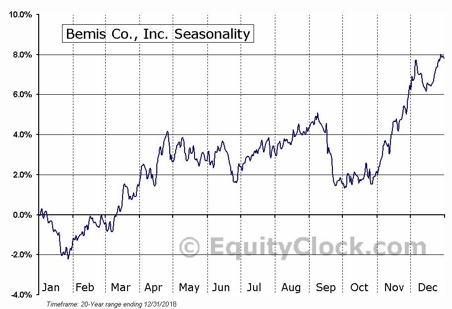 Bemis Company, Inc. (BMS) Seasonal Chart