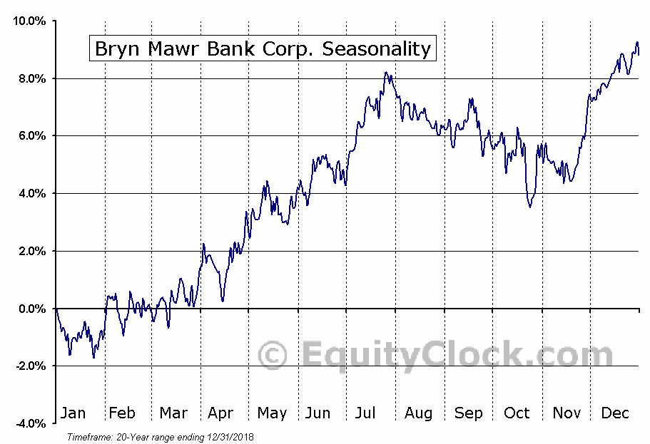 Bryn Mawr Bank Corporation Seasonal Chart
