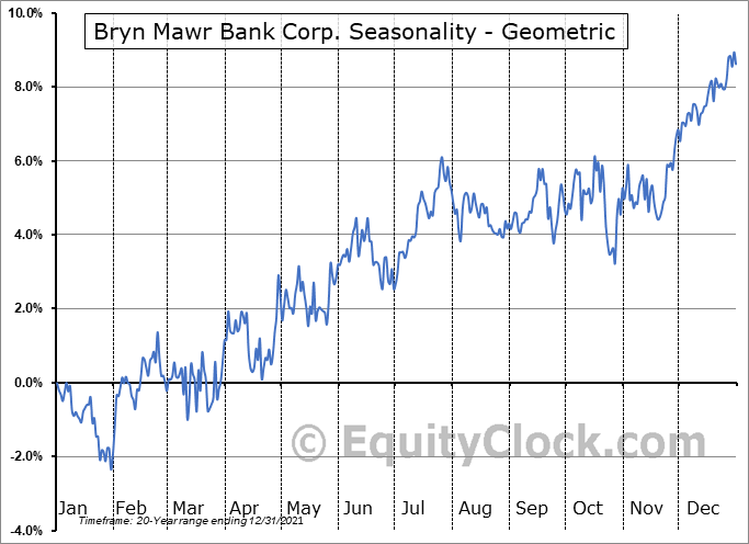 Bryn Mawr Bank Corp. (NASD:BMTC) Seasonality