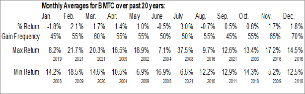 Monthly Seasonal Bryn Mawr Bank Corp. (NASD:BMTC)