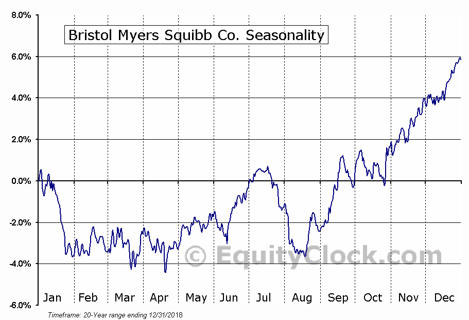 Bristol Myers Squibb Co. (NYSE:BMY) Seasonal Chart