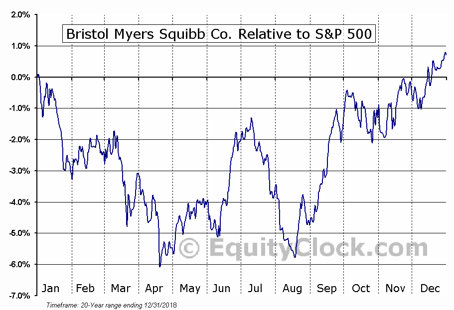 BMY Relative to the S&P 500