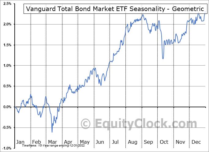 Vanguard Total Bond Market ETF (NASD:BND) Seasonality