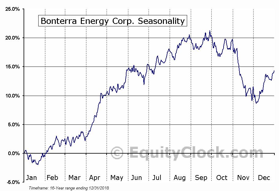 Bonterra Energy (TSE:BNE) Seasonal Chart