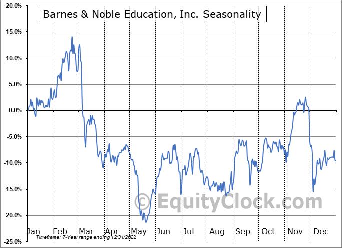 Barnes & Noble Education, Inc Seasonal Chart