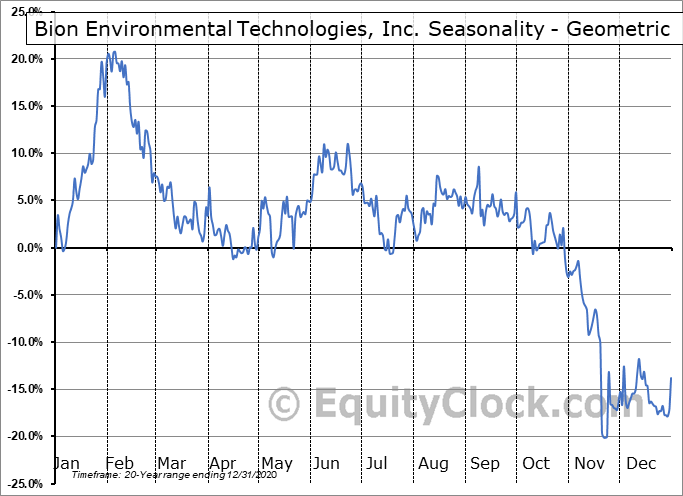 Bion Environmental Technologies, Inc. (OTCMKT:BNET) Seasonality