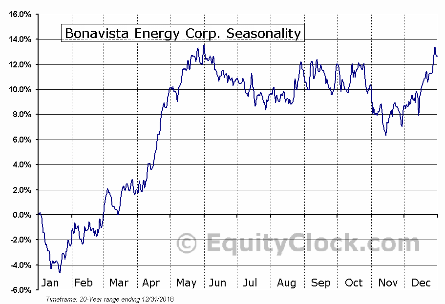 Bonavista Energy Trust (TSE:BNP) Seasonal Chart